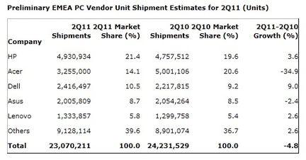 Gartner ventes PC Q2 2011 EMEA