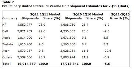 Gartner ventes PC Q2 2011 monde