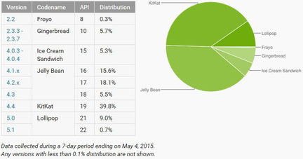 Android-taux-adoption-versions-mai-2015