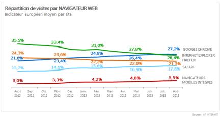 AT-Internet-barometre-navigateurs-aout-2013-europe