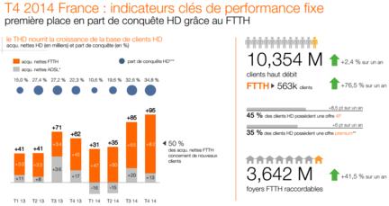 Orange-2014-fixe-FTTH-France