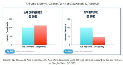 App Annie App Store
