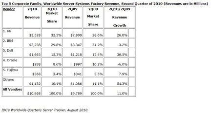 IDC ventes serveurs Q2 2010
