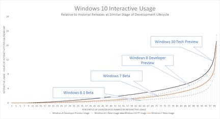 Windows-10-preversion-historique-utilisation