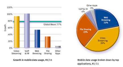 Allot usages mobiles