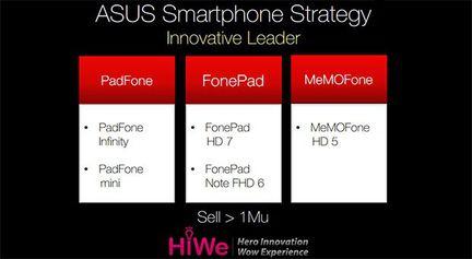 Asus strategie smartphone