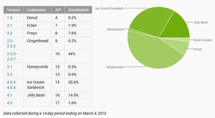 Android deploiement mars 2013