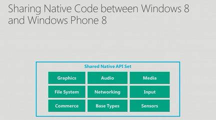 Windows Phone 8 Shared Native Code