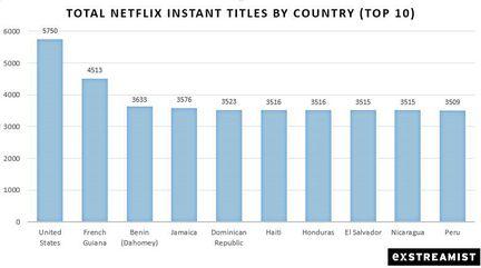 Top-Netflix-Countries-10