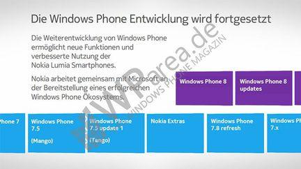 Windows Phone maj
