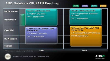 AMD Roadmap netbook tablette