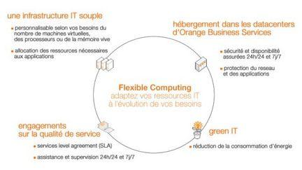Orange Flexible Computing