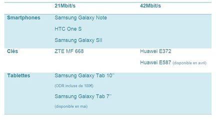 Bouygues Telecom equipement 3G plus