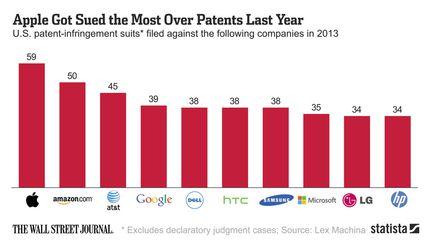 Apple plainte brevet