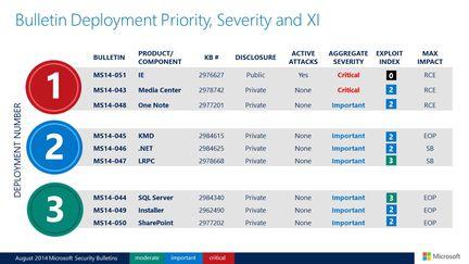 Microsoft-mises-jour-securite-aout-2014