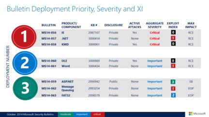 Microsoft-mises-jour-securite-oct-2014