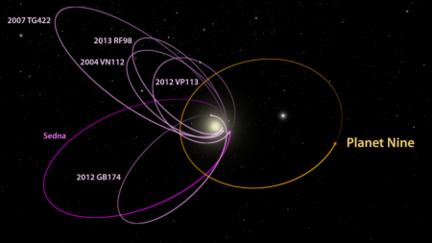 Planet Nine orbite