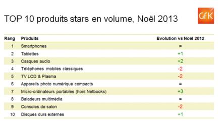 GfK-noel-2013-volume