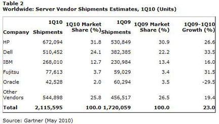 Gartner serveurs Q1 2010 volume