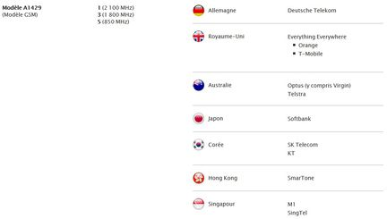 iPhone LTE A1429