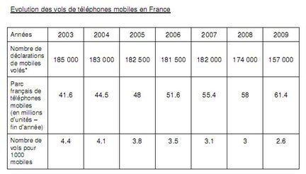 vol telephones portables statistiques