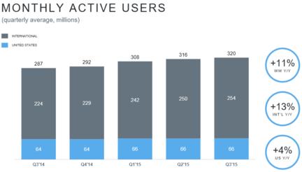 Twitter-nombre-utilisateurs-actifs