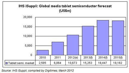 IHS iSuppli tablettes semiconducteurs