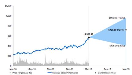 Morgan Stanley Apple estimation