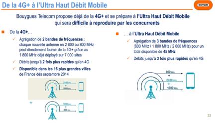 Bouygues-resultats-T2-2014-Ultra-Haut-Debit-Mobile