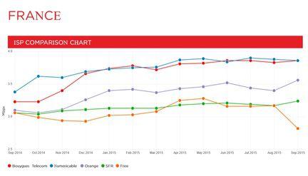 Netflix-debits-France-FAI-septembre-2015-2