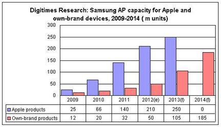 Samsung processeurs production