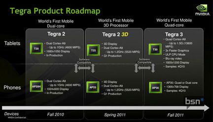Tegra Nvidia Roadmap