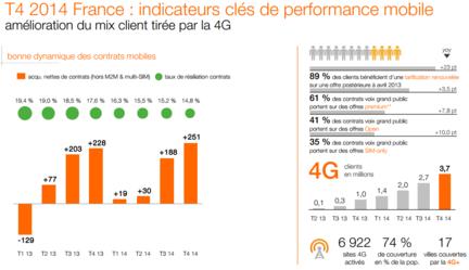 Orange-2014-mobile-4G-France