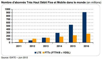 IDATE LTE Fibre juin 2012