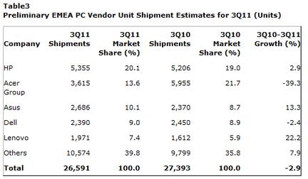 Gartner ventes PC Q3 2011 EMEA