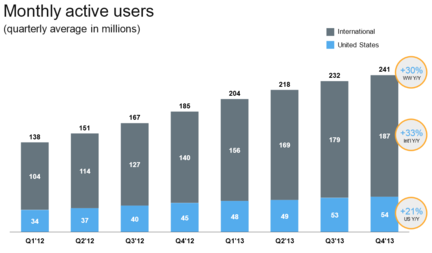 Twitter-utilisateurs-actifs