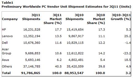 Gartner ventes PC Q3 2011