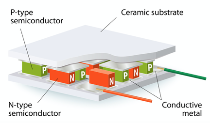 Matrix PowerWatch thermoélectrique