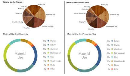 iPhone 6S masse