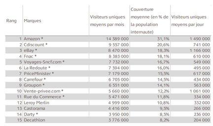 Mediametrie-audience-ecommerce-T2-2013