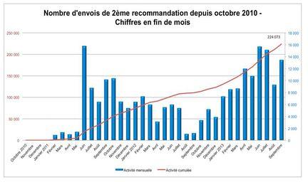 Hadopi-reponse-graduee-deuxieme-recommandation-sept-2013