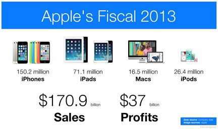Apple FQ2013