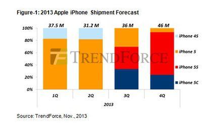 Apple livraisons iPhone