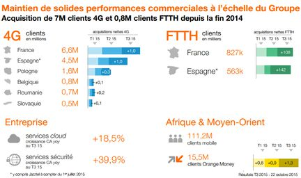 Orange-T3-2015-nombre-clients-tres-haut-debit
