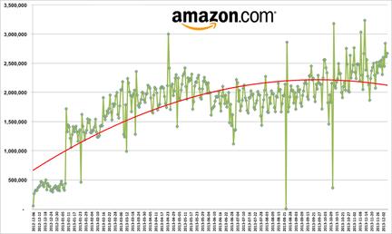 Profitero-Amazon-changements-prix