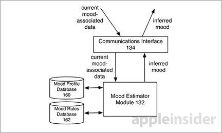 Apple publicite humeur