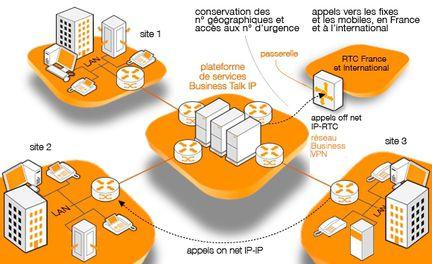 Orange Business Talk IP