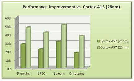 ARM Cortex A57 A15