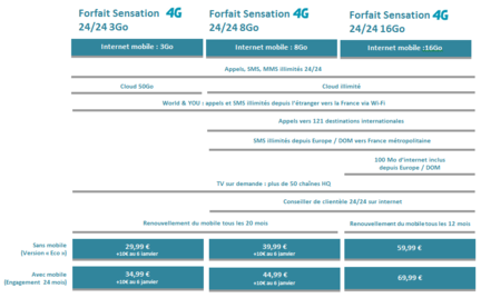 BT-4G-forfaits-1er-octobre