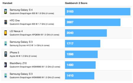Samsung Galaxy S IV benchmark